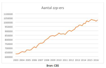 201703 Grafiek zzpers